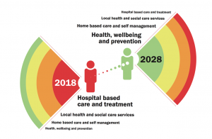 Diagram showing Welsh Government's ambition to move from a hospital-based care and treatment focus in 2018, to a health, wellbeing and prevention focus in 2028