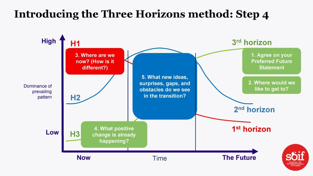 A complex diagram showing the three horizons method